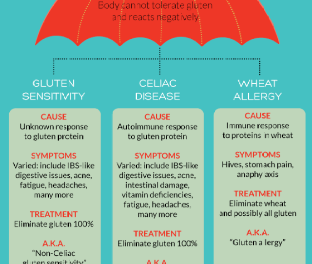 Difference Between Gluten Intolerance Gluten Sensitivity Celiac Disease And Wheat Allergy Explained